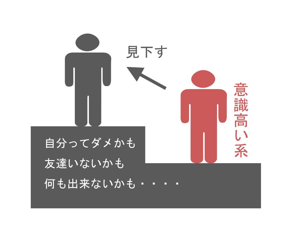 「意識高い」の画像検索結果
